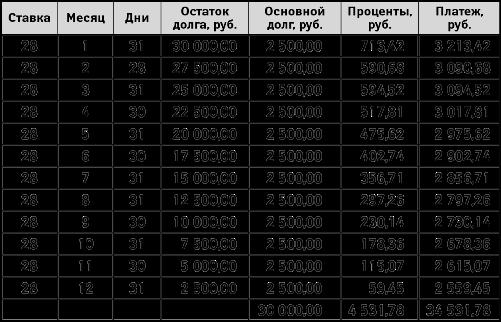 Дифференцированный платеж по кредиту график